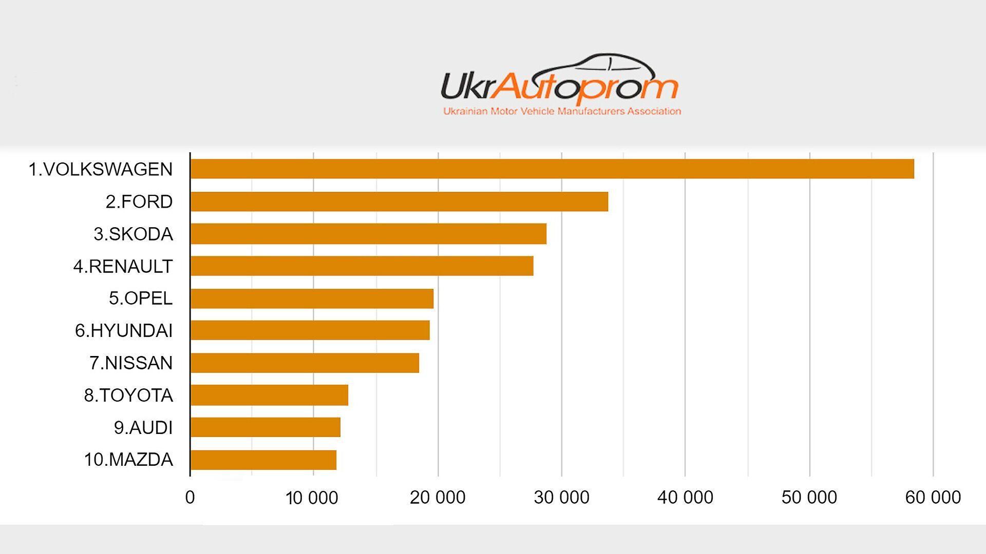 Топ-10 найбільш популярних марок автомобілів, зареєстрованих в Україні у 2020 році