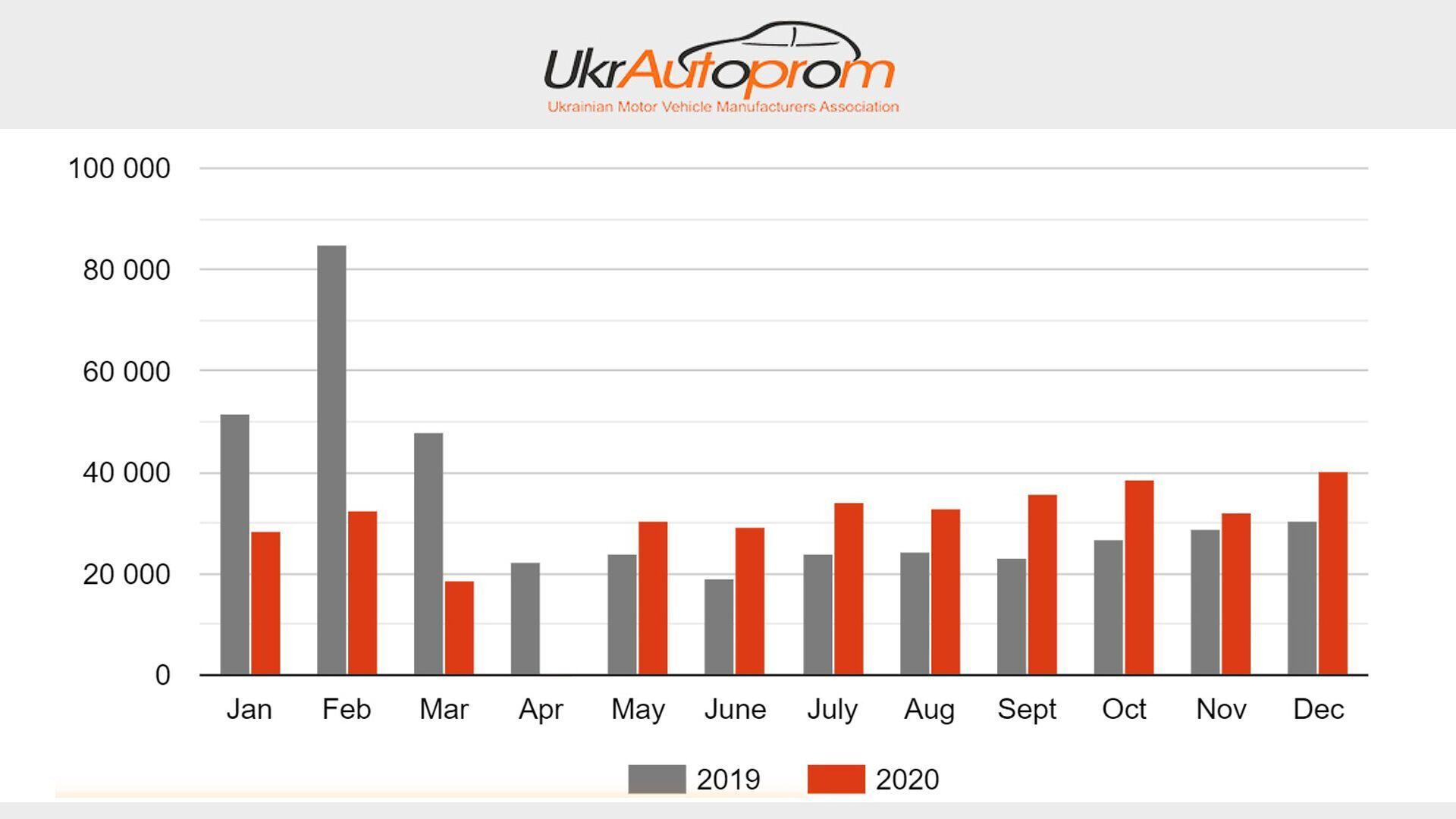 Графік продажів вживаних іномарок за місяцями за 2019-2020 роки