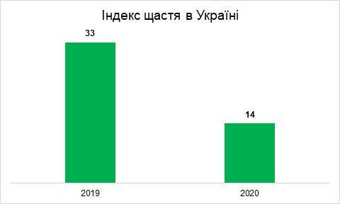 Сравнение индекса счастья в Украине за 2019 и 2020 годы.