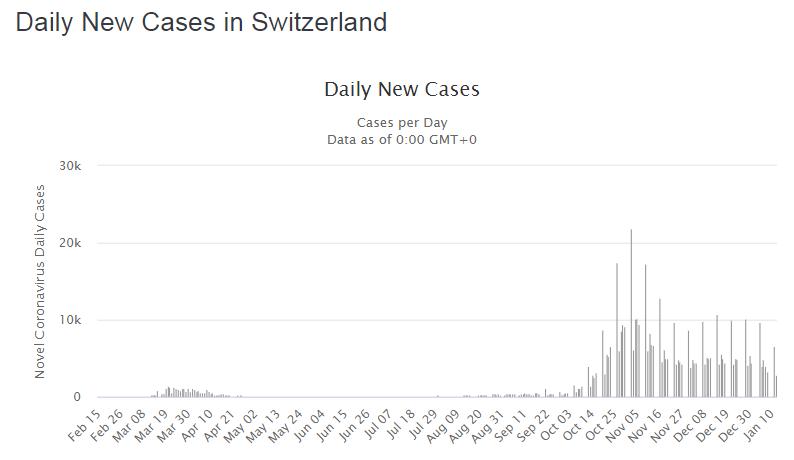Новые случаи, выявленные за день