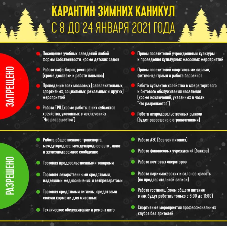 Локдаун в Украине: что запрещено