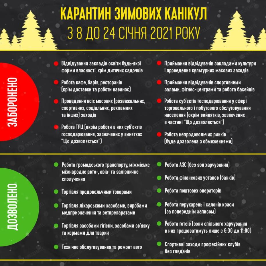 Локдаун в Україні: що заборонено