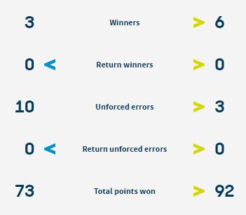 Статистика очок в матчі Свіні - Стаховський