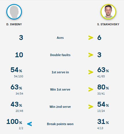 Статистика подач в матче Суини - Стаховский