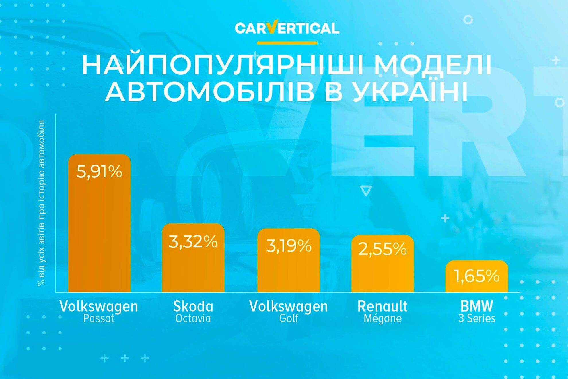 Рейтинг наиболее популярных автомобилей в Украине по данным анализа запросов пользователей carVertical