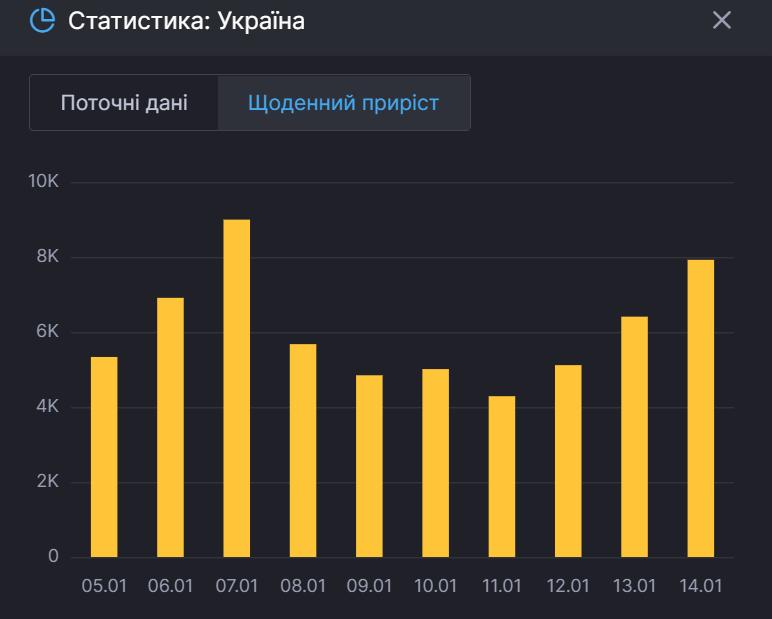 Статистика щоденного приросту хворих в Україні.
