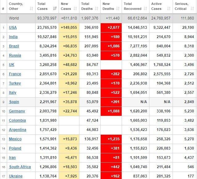 Рейтинг країн щодо захворюваності на коронавірус.