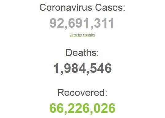 Статистика захворюваності на COVID-19 у світі.