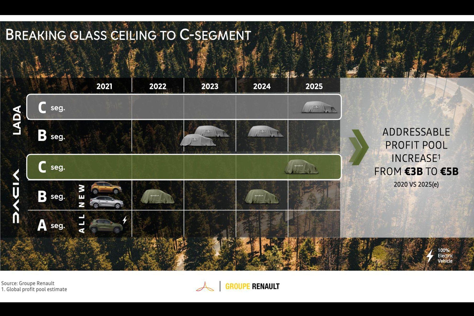 Випуск автомобілів Lada на уніфікованій платформі Renault почнеться у 2023 році