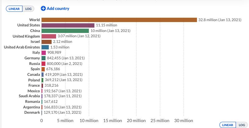 По состоянию на 14 января в мире сделали прививку более чем 32 млн человек