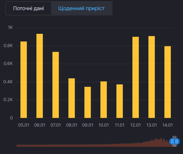 Ежедневный прирост случаев COVID-19 в Киеве