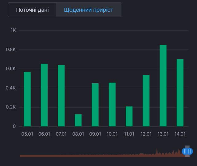 Ежедневный прирост выздоровлений от COVID-19 в Киеве