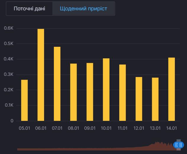 Ежедневный прирост случаев COVID-19 в Киевской области
