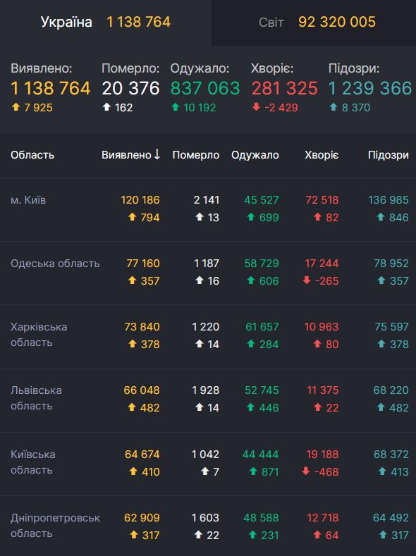 Данные по заболеваемости COVID-19 в Украине