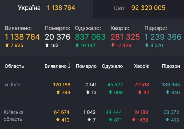 Данные по коронавирусу в Киеве и области