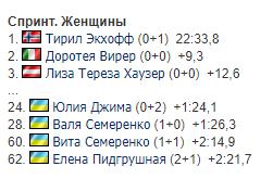 Результаты женского спринта