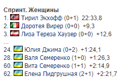 Результати жіночого спринту