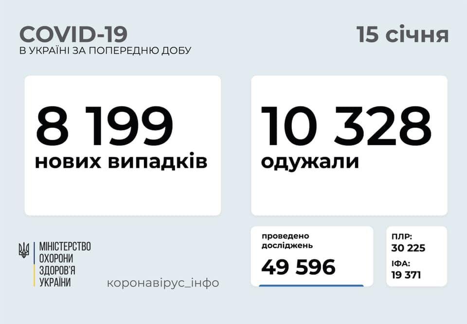 Дані щодо COVID-19 в Україні на ранок 15 січня