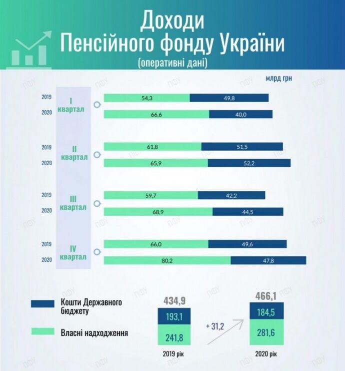 Доходы Пенсионного фонда