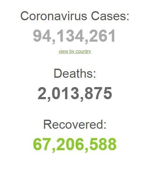 Статистика коронавірусу у світі
