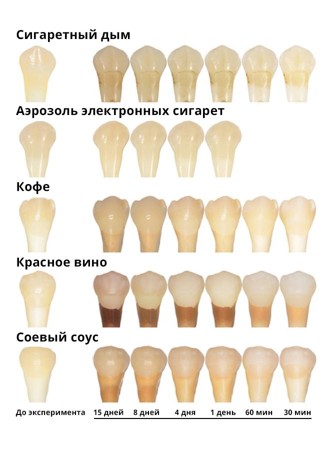 Опросили стоматологов: как влияют на зубы сигареты, вейпы и IQOS