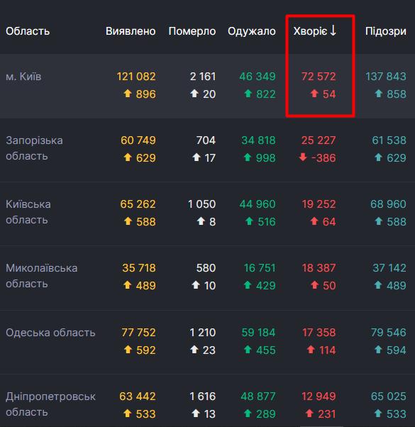 У Києві - 1/4 частина всіх активних випадків COVID-19