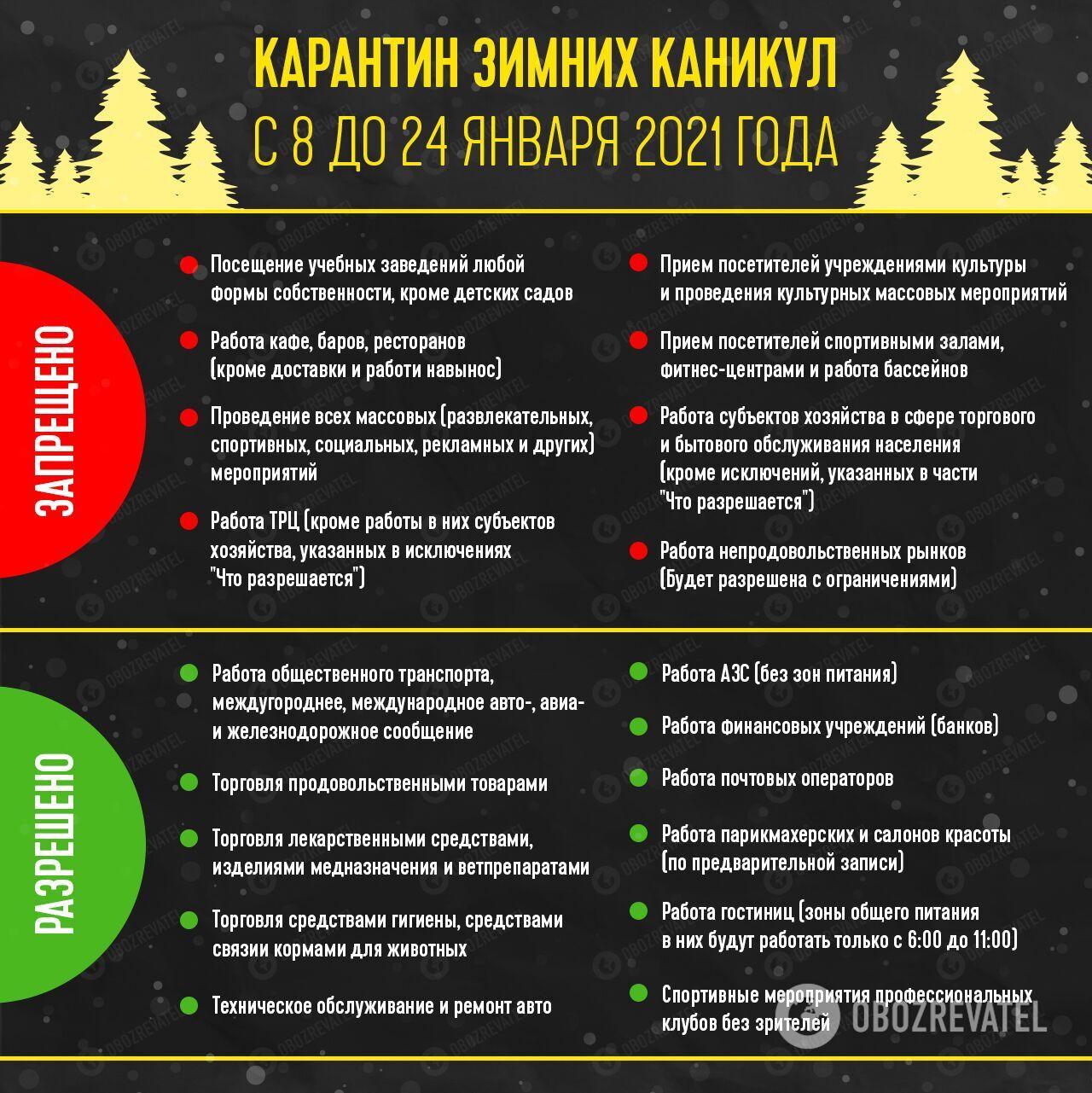 Карантинные ограничения на время зимнего локдауна в Украине