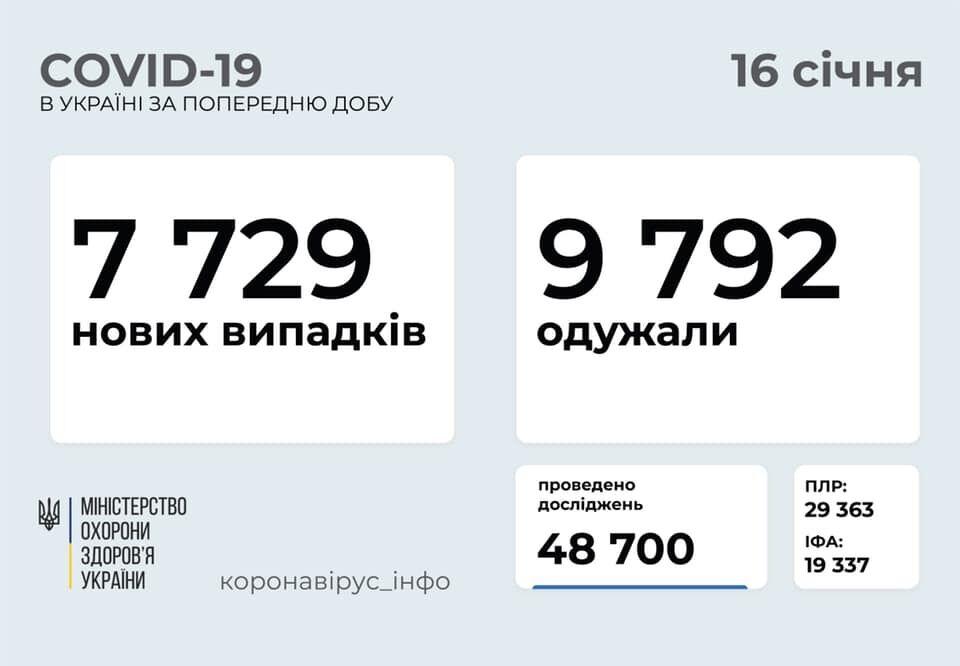 Дані щодо коронавірусу в Україні за добу 15 січня