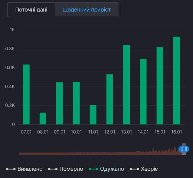 Ежедневный прирост выздоровлений от коронавируса в Киеве