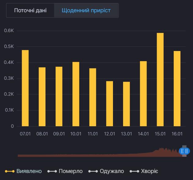 Ежедневный прирост случаев коронавируса в Киевской области