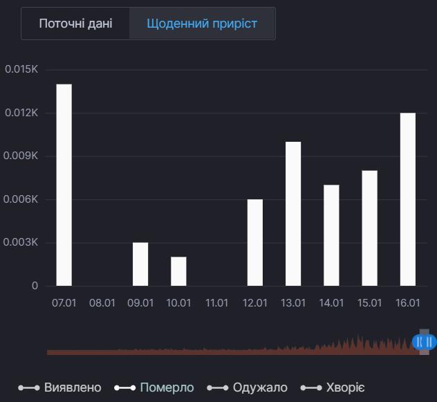 Ежедневный прирост смертей от коронавируса в Киевской области