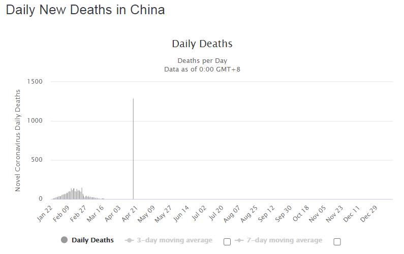 Динаміка смертності