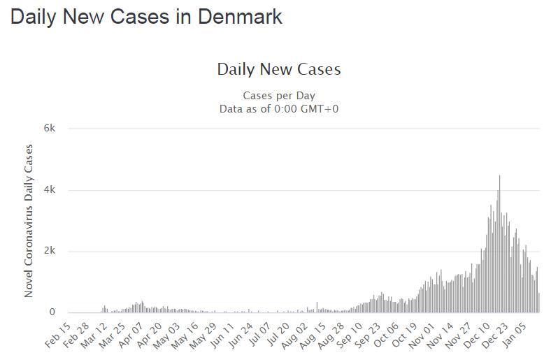 Новые случаи, выявленные за сутки