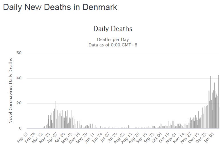 Динамика смертности от COVID-19 в Дании