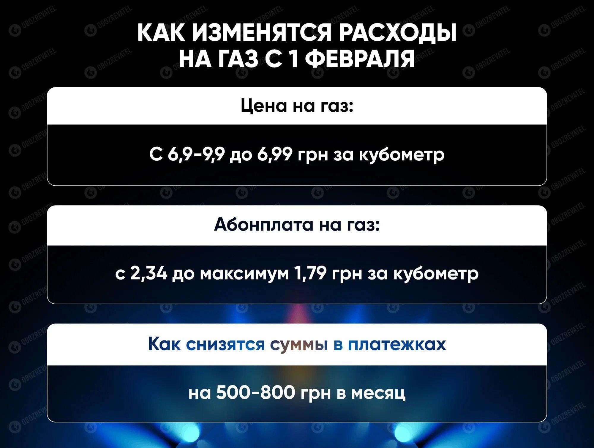 Зеленський відреагував на рішення Кабміну про зниження ціни на газ