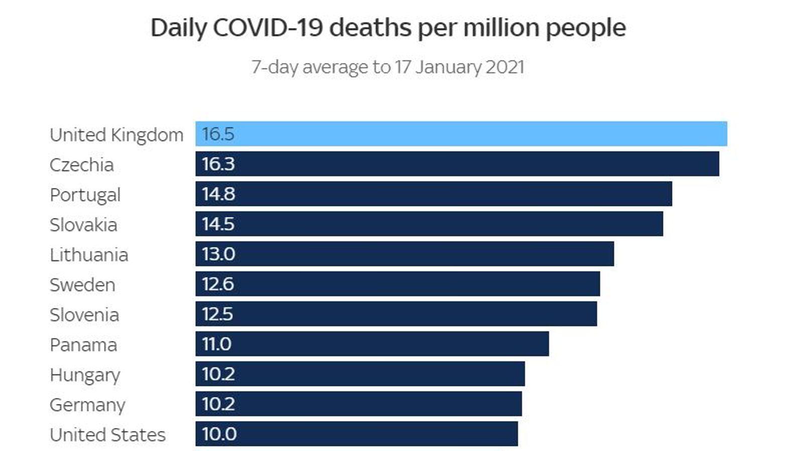 Показники смертності в Британії та інших країнах.