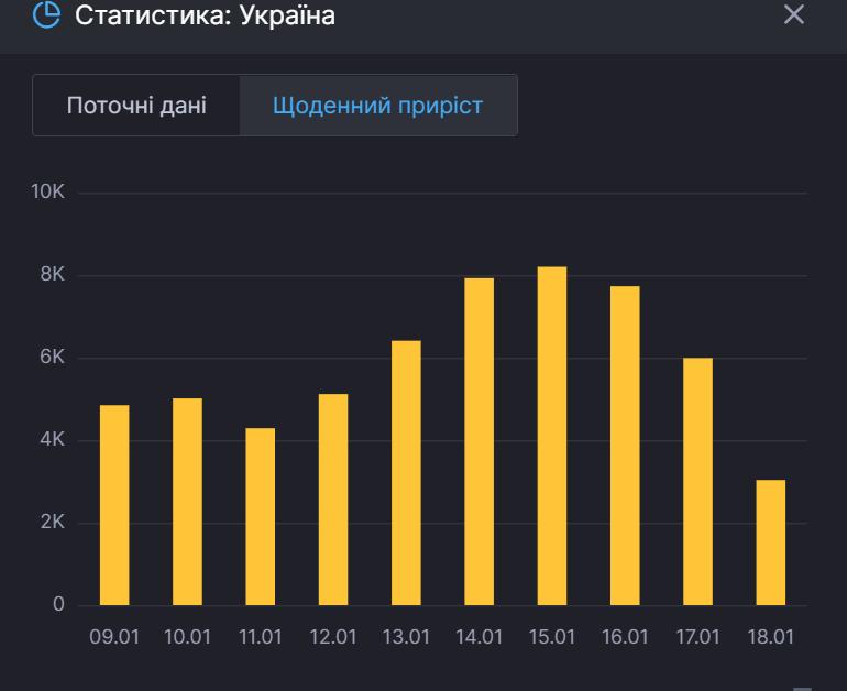 Приріст захворюваності в Україні за днями.