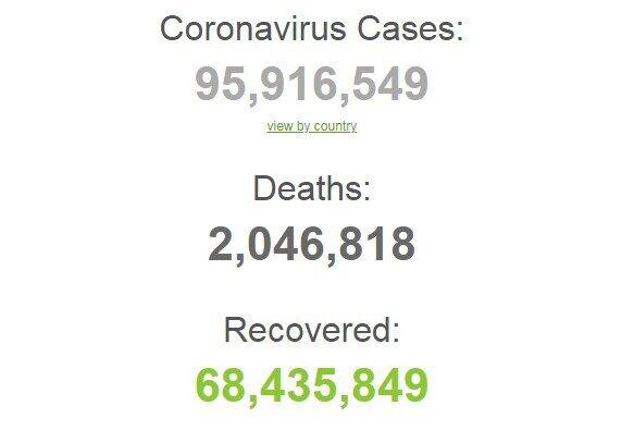 Ситуація з коронавірусом у світі.