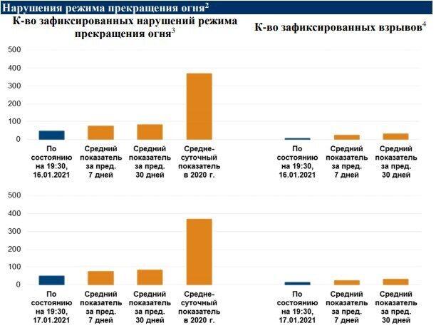 График нарушений режима прекращения огня на Донбассе.