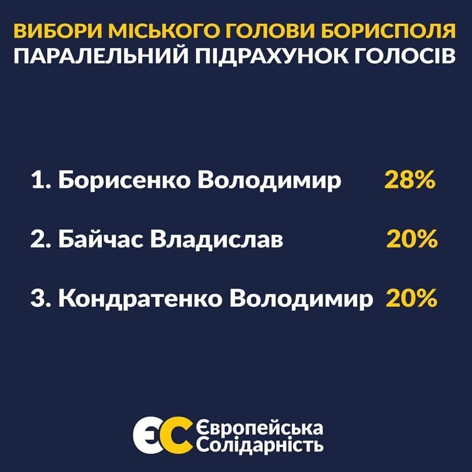 Результаты параллельного подсчета голосов
