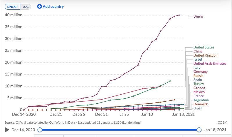 Щеплення від COVID-19 отримало вже 40 млн осіб у світі