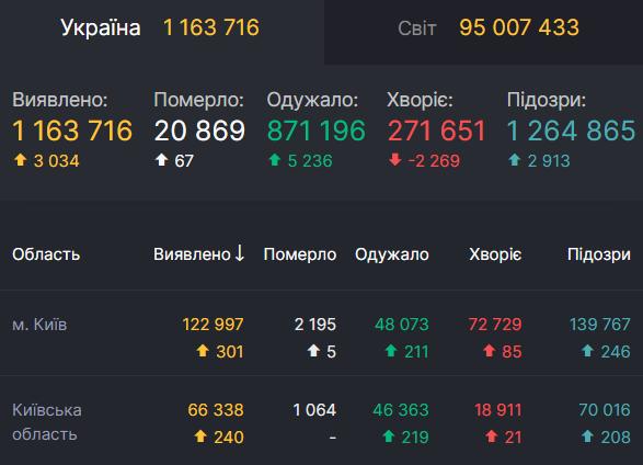 Заболеваемость COVID-19 в Киеве и области на фоне данных по Украине
