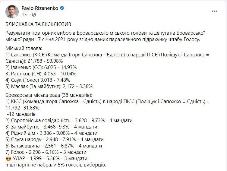 Попередньо, за Сапожка проголосували 53,98% виборців.