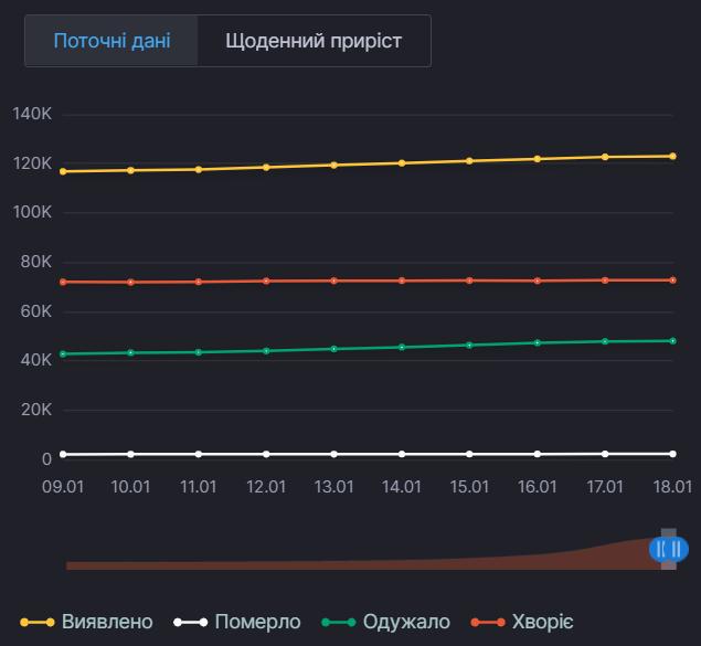 Текущие данные по COVID-19 в Киеве