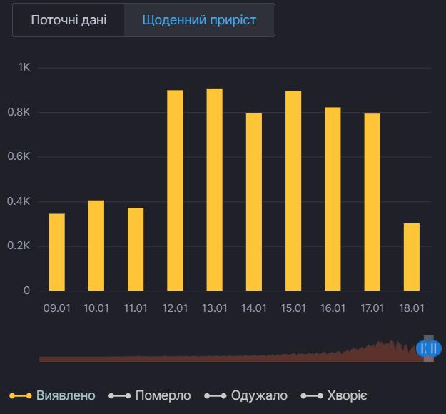 Ежедневный прирост больных коронавирусом в Киеве