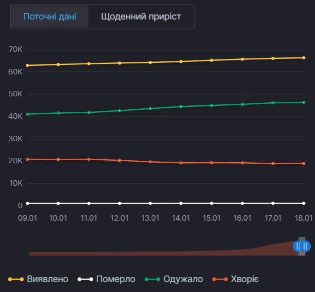 Текущие данные по COVID-19 в Киевской области
