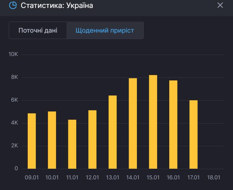 Сводки по темпах пандемии в Украине