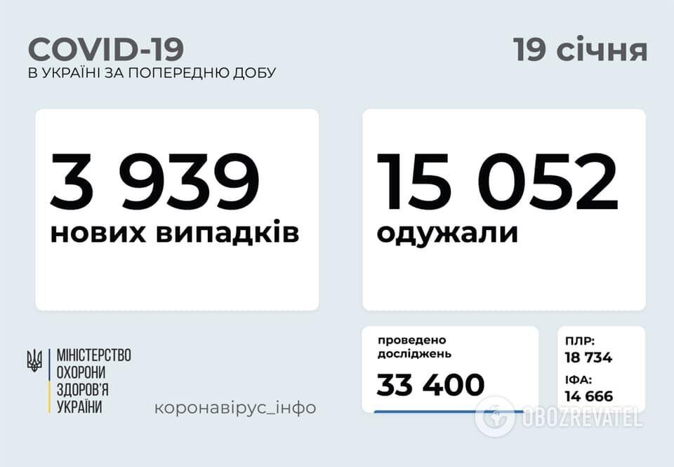 Дані щодо коронавірусу в Україні за добу 18 січня