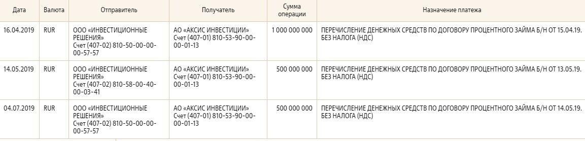 Хто переказував гроші на Путіна