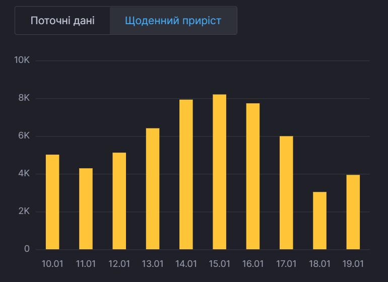 Приріст захворюваності в Україні.